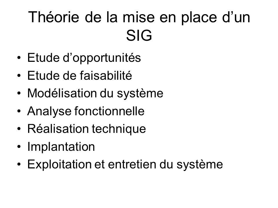 Théorie de la mise en place dun SIG Etude dopportunités Etude de faisabilité Modélisation du système Analyse fonctionnelle Réalisation technique Impla