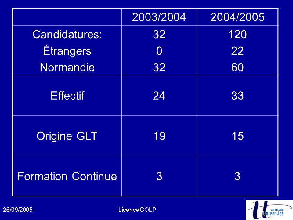 26/09/2005Licence GOLP 2003/20042004/2005 Candidatures: Étrangers Normandie 32 0 32 120 22 60 Effectif2433 Origine GLT1915 Formation Continue33