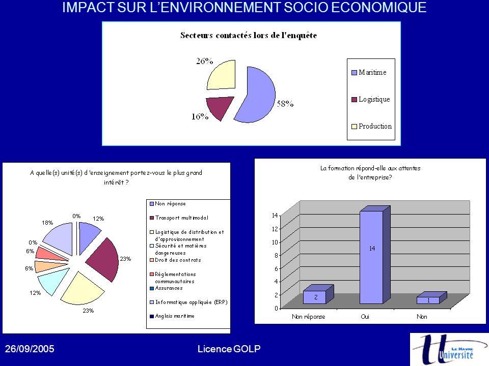 26/09/2005Licence GOLP IMPACT SUR LENVIRONNEMENT SOCIO ECONOMIQUE