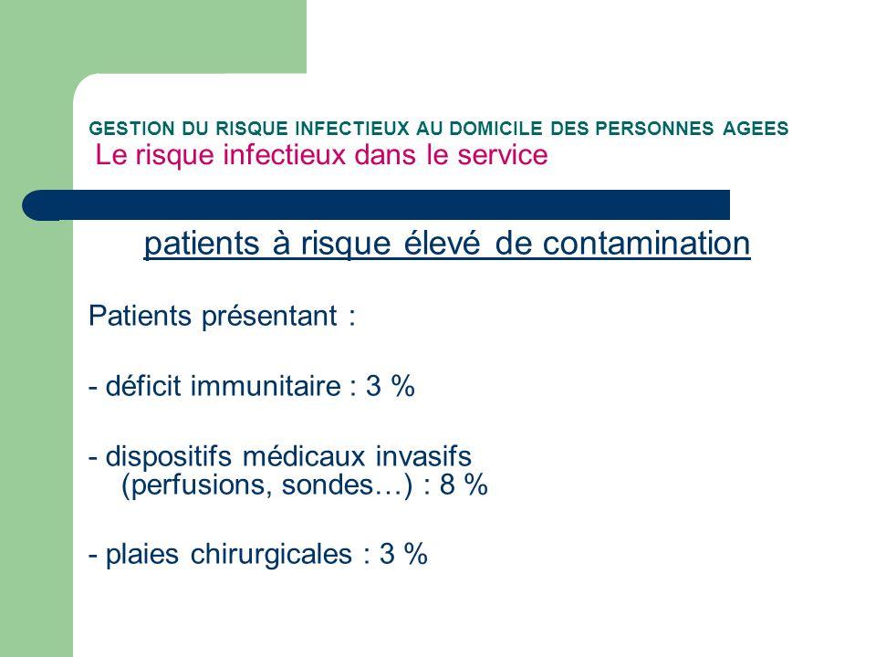 GESTION DU RISQUE INFECTIEUX AU DOMICILE DES PERSONNES AGEES Le risque infectieux dans le service patients à risque élevé de contamination Patients présentant : - déficit immunitaire : 3 % - dispositifs médicaux invasifs (perfusions, sondes…) : 8 % - plaies chirurgicales : 3 %