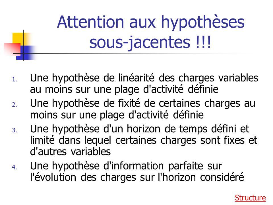 Attention aux hypothèses sous-jacentes !!.1.