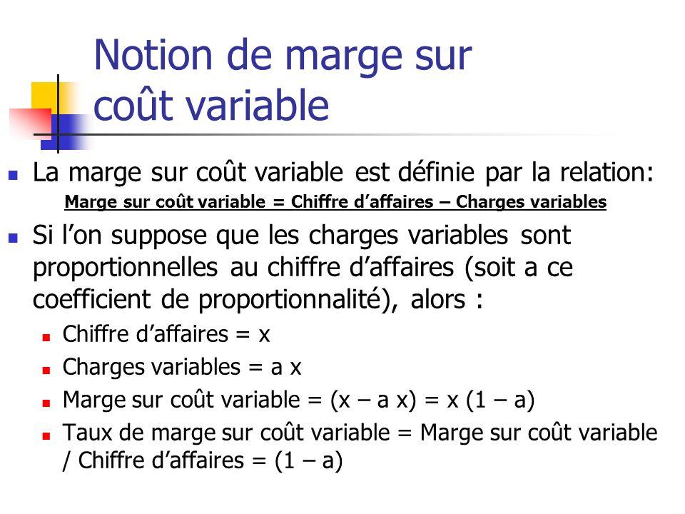 Notion de marge sur coût variable La marge sur coût variable est définie par la relation: Marge sur coût variable = Chiffre daffaires – Charges variables Si lon suppose que les charges variables sont proportionnelles au chiffre daffaires (soit a ce coefficient de proportionnalité), alors : Chiffre daffaires = x Charges variables = a x Marge sur coût variable = (x – a x) = x (1 – a) Taux de marge sur coût variable = Marge sur coût variable / Chiffre daffaires = (1 – a)