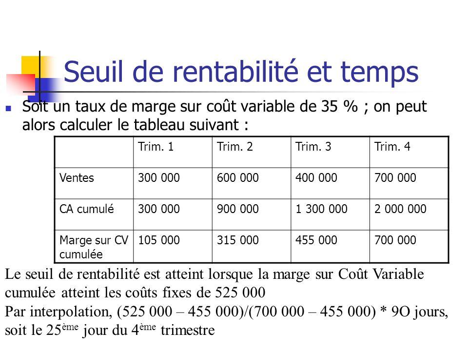 Seuil de rentabilité et temps Soit un taux de marge sur coût variable de 35 % ; on peut alors calculer le tableau suivant : Trim.