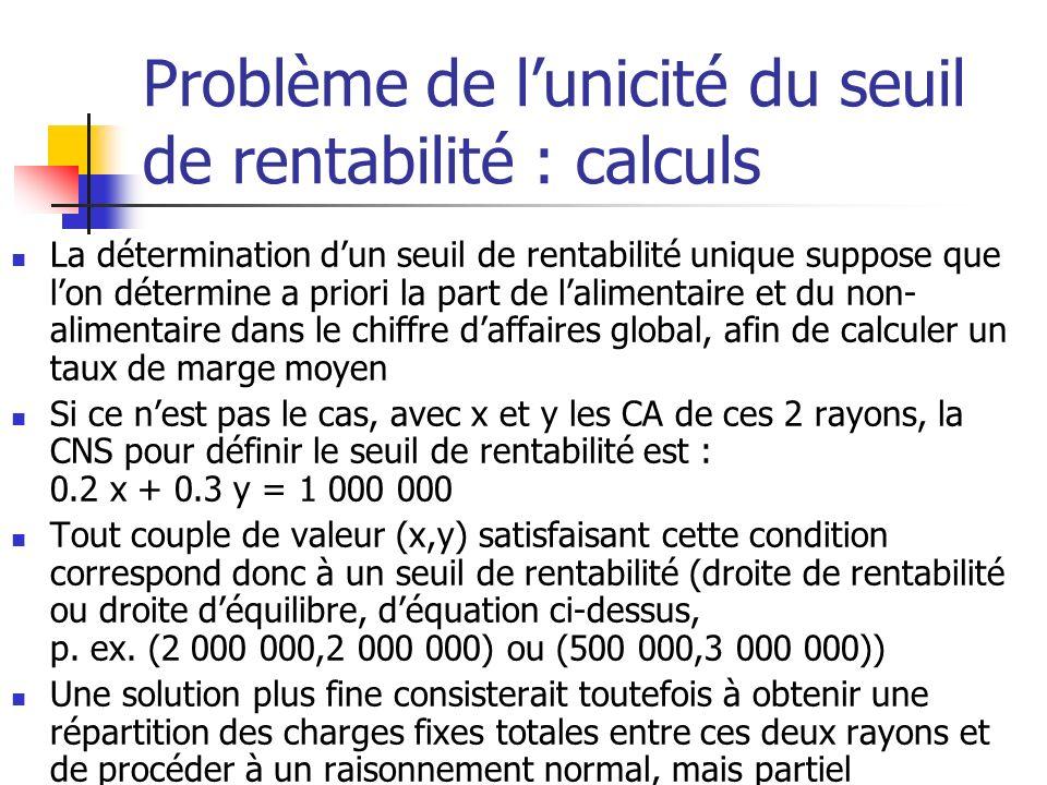 Problème de lunicité du seuil de rentabilité : calculs La détermination dun seuil de rentabilité unique suppose que lon détermine a priori la part de lalimentaire et du non- alimentaire dans le chiffre daffaires global, afin de calculer un taux de marge moyen Si ce nest pas le cas, avec x et y les CA de ces 2 rayons, la CNS pour définir le seuil de rentabilité est : 0.2 x + 0.3 y = 1 000 000 Tout couple de valeur (x,y) satisfaisant cette condition correspond donc à un seuil de rentabilité (droite de rentabilité ou droite déquilibre, déquation ci-dessus, p.