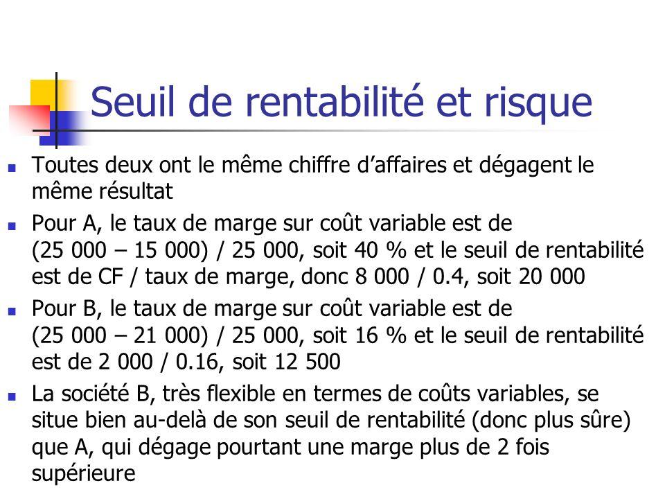 Seuil de rentabilité et risque Toutes deux ont le même chiffre daffaires et dégagent le même résultat Pour A, le taux de marge sur coût variable est de (25 000 – 15 000) / 25 000, soit 40 % et le seuil de rentabilité est de CF / taux de marge, donc 8 000 / 0.4, soit 20 000 Pour B, le taux de marge sur coût variable est de (25 000 – 21 000) / 25 000, soit 16 % et le seuil de rentabilité est de 2 000 / 0.16, soit 12 500 La société B, très flexible en termes de coûts variables, se situe bien au-delà de son seuil de rentabilité (donc plus sûre) que A, qui dégage pourtant une marge plus de 2 fois supérieure