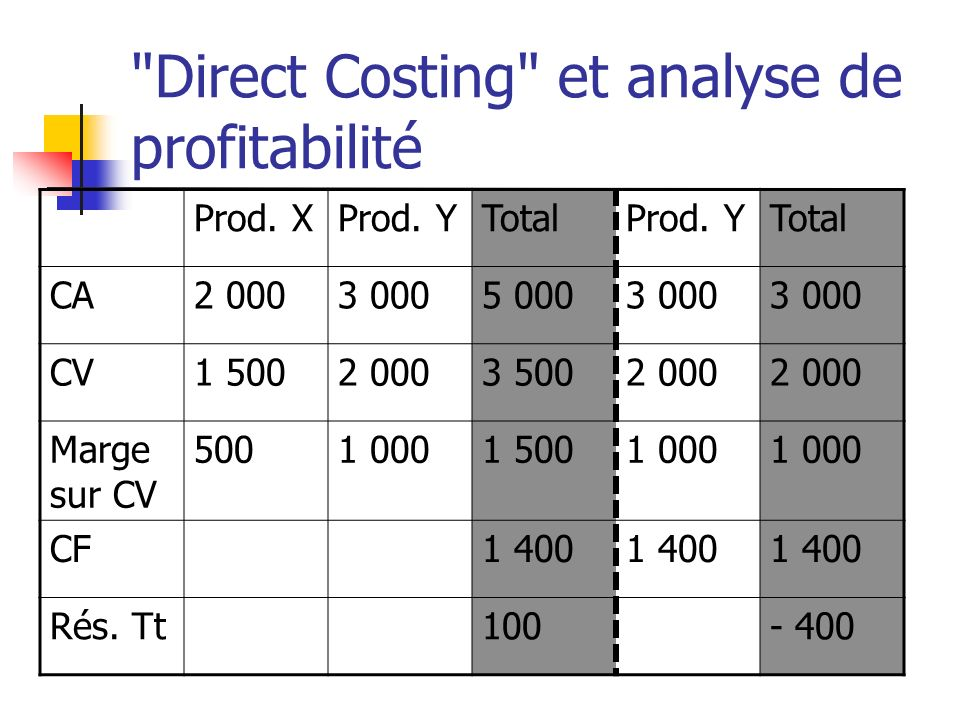 Direct Costing et analyse de profitabilité Prod.