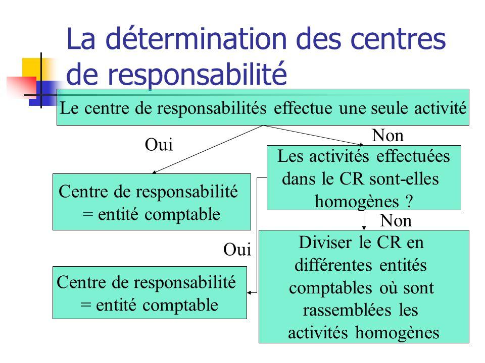 La détermination des centres de responsabilité Le centre de responsabilités effectue une seule activité Centre de responsabilité = entité comptable Les activités effectuées dans le CR sont-elles homogènes .