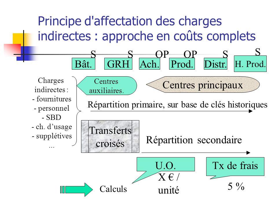 Principe d affectation des charges indirectes : approche en coûts complets Charges indirectes : - fournitures - personnel - SBD - ch.