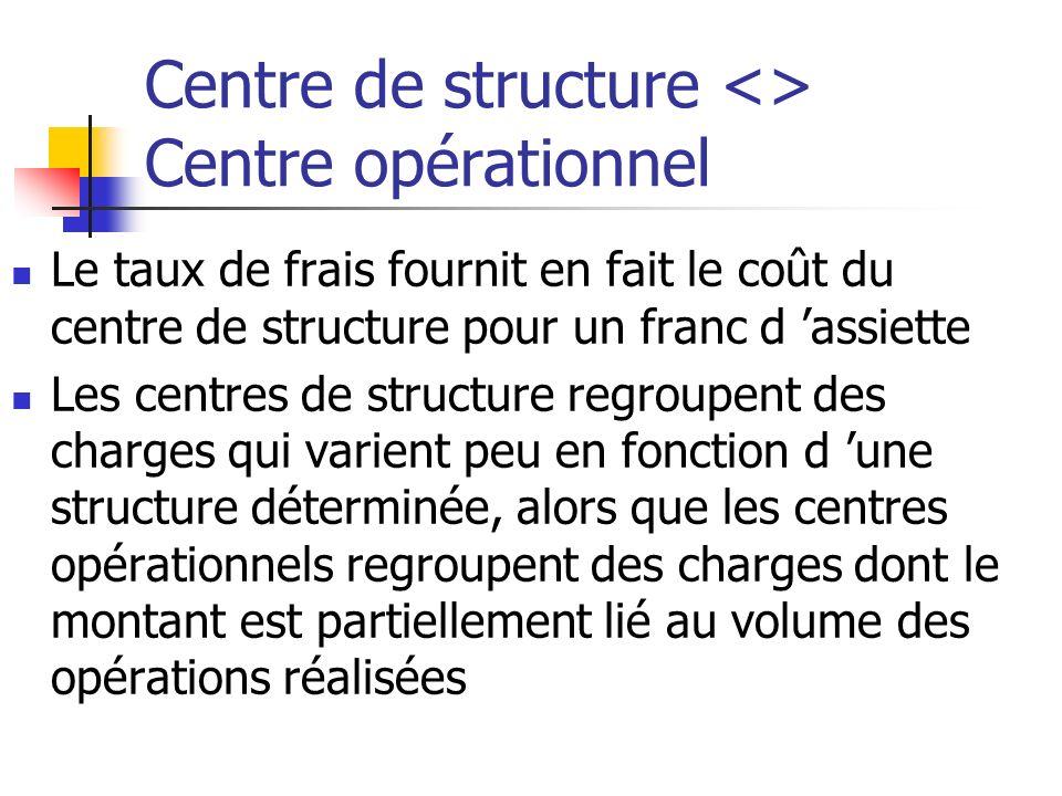 Centre de structure <> Centre opérationnel Le taux de frais fournit en fait le coût du centre de structure pour un franc d assiette Les centres de structure regroupent des charges qui varient peu en fonction d une structure déterminée, alors que les centres opérationnels regroupent des charges dont le montant est partiellement lié au volume des opérations réalisées