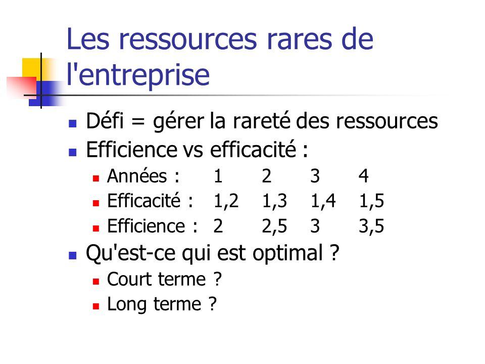 Les ressources rares de l entreprise Défi = gérer la rareté des ressources Efficience vs efficacité : Années :1234 Efficacité :1,2 1,3 1,4 1,5 Efficience :22,533,5 Qu est-ce qui est optimal .