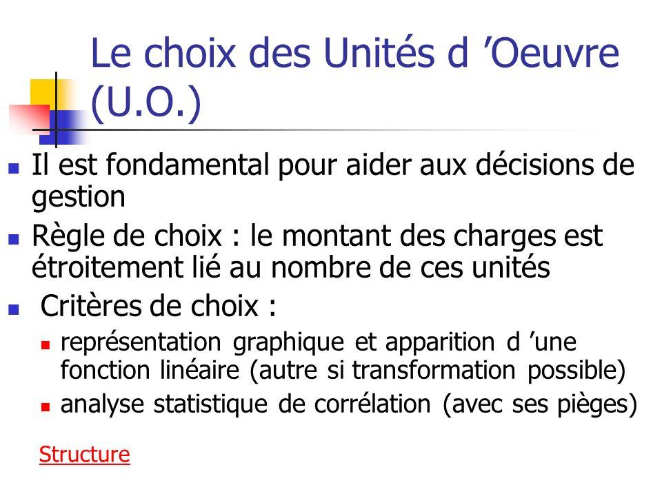 Le choix des Unités d Oeuvre (U.O.) Il est fondamental pour aider aux décisions de gestion Règle de choix : le montant des charges est étroitement lié au nombre de ces unités Critères de choix : représentation graphique et apparition d une fonction linéaire (autre si transformation possible) analyse statistique de corrélation (avec ses pièges) Structure