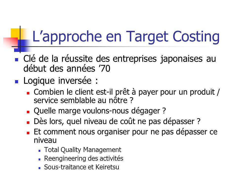 Lapproche en Target Costing Clé de la réussite des entreprises japonaises au début des années 70 Logique inversée : Combien le client est-il prêt à payer pour un produit / service semblable au nôtre .