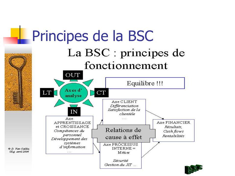 Principes de la BSC