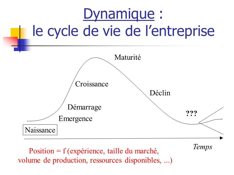 Dynamique : le cycle de vie de lentreprise Temps Emergence Démarrage Croissance Maturité Déclin ??.