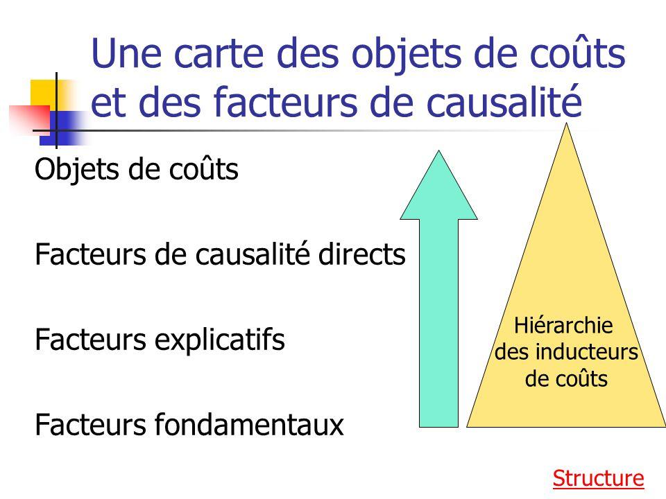 Une carte des objets de coûts et des facteurs de causalité Objets de coûts Facteurs de causalité directs Facteurs explicatifs Facteurs fondamentaux Structure Hiérarchie des inducteurs de coûts