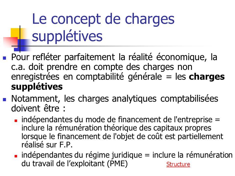 Le concept de charges supplétives Pour refléter parfaitement la réalité économique, la c.a.