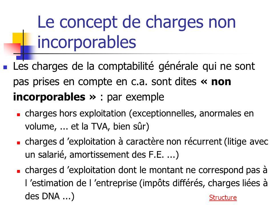 Le concept de charges non incorporables Les charges de la comptabilité générale qui ne sont pas prises en compte en c.a.