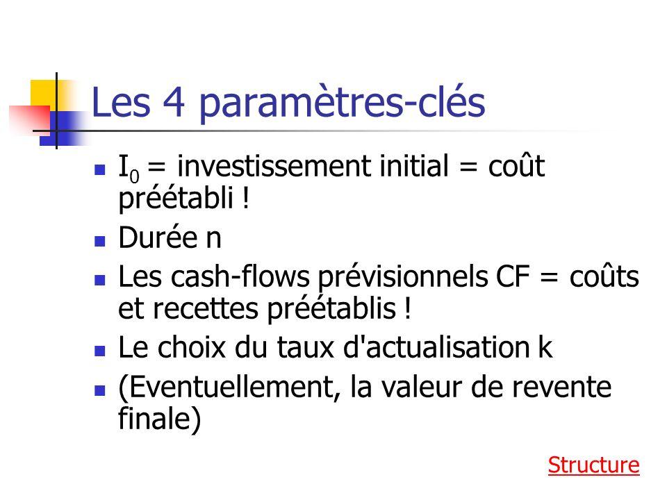 Les 4 paramètres-clés I 0 = investissement initial = coût préétabli .
