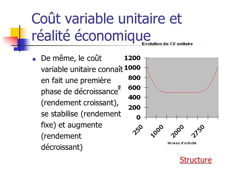 Coût variable unitaire et réalité économique De même, le coût variable unitaire connaît en fait une première phase de décroissance (rendement croissant), se stabilise (rendement fixe) et augmente (rendement décroissant) Structure