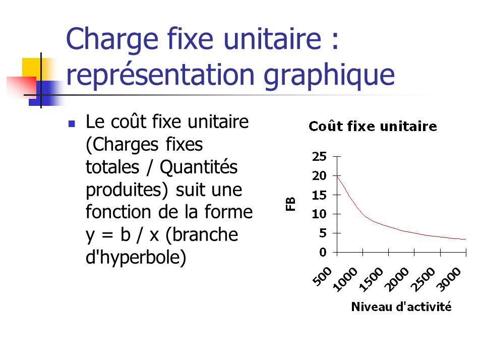 Charge fixe unitaire : représentation graphique Le coût fixe unitaire (Charges fixes totales / Quantités produites) suit une fonction de la forme y = b / x (branche d hyperbole)