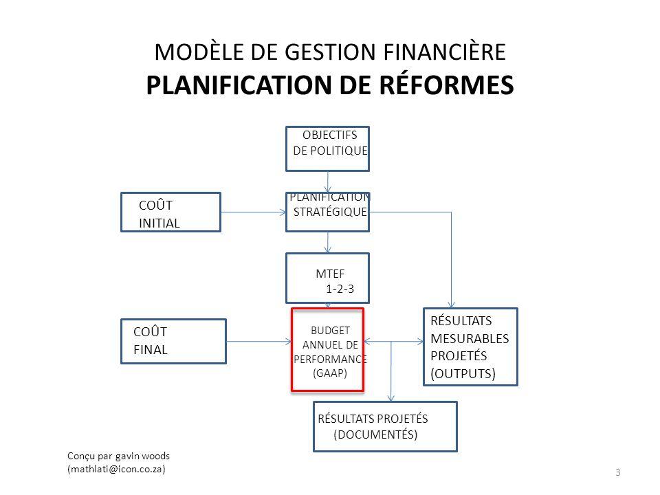 MODÈLE DE GESTION FINANCIÈRE PLANIFICATION DE RÉFORMES OBJECTIFS DE POLITIQUE PLANIFICATION STRATÉGIQUE MTEF 1-2-3 BUDGET ANNUEL DE PERFORMANCE (GAAP) RÉSULTATS PROJETÉS (DOCUMENTÉS) D COÛT INITIAL COÛT FINAL RÉSULTATS MESURABLES PROJETÉS (OUTPUTS) Con ç u par gavin woods (mathlati@icon.co.za) 3