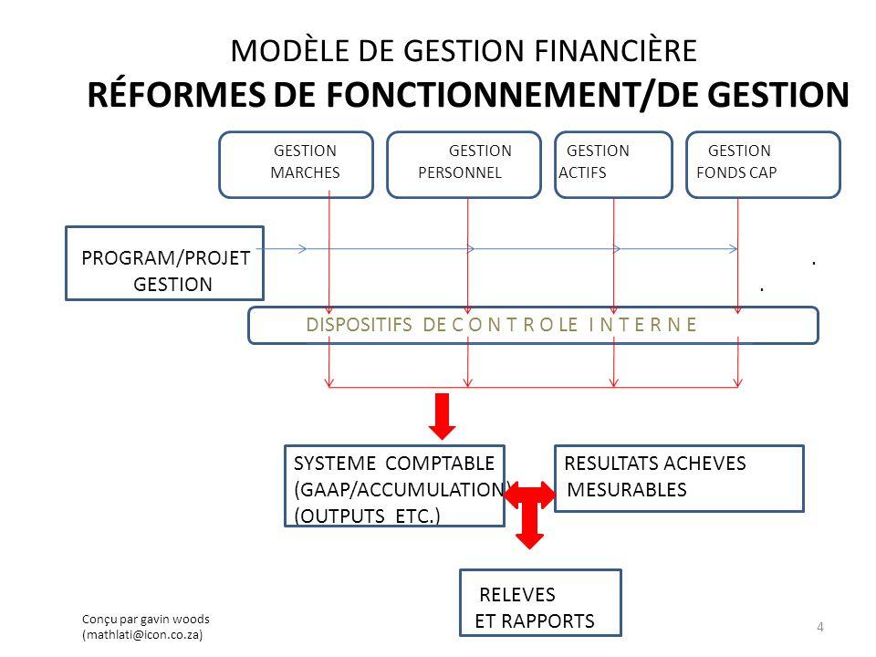 ASPECTS CLÉS DES RÉFORMES EN GESTION FINANCIÈRE SYSTÈMES DE GESTION MODERNES DE PRATIQUES DEXCELLENCE ET PRATIQUES QUI ENCOURAGENT LA PERFORMANCE ET LA GOUVERNANCE DISPOSITIFS DE CONTRÔLE INTERNE QUI GARANTISSENT LA CONFORMITÉ ET RÉDUISENT LES RISQUES INFORMATION ET RAPPORTS EXHAUSTIFS QUI FACILITENT LA GESTION ET LA RESPONSABILITÉ 5