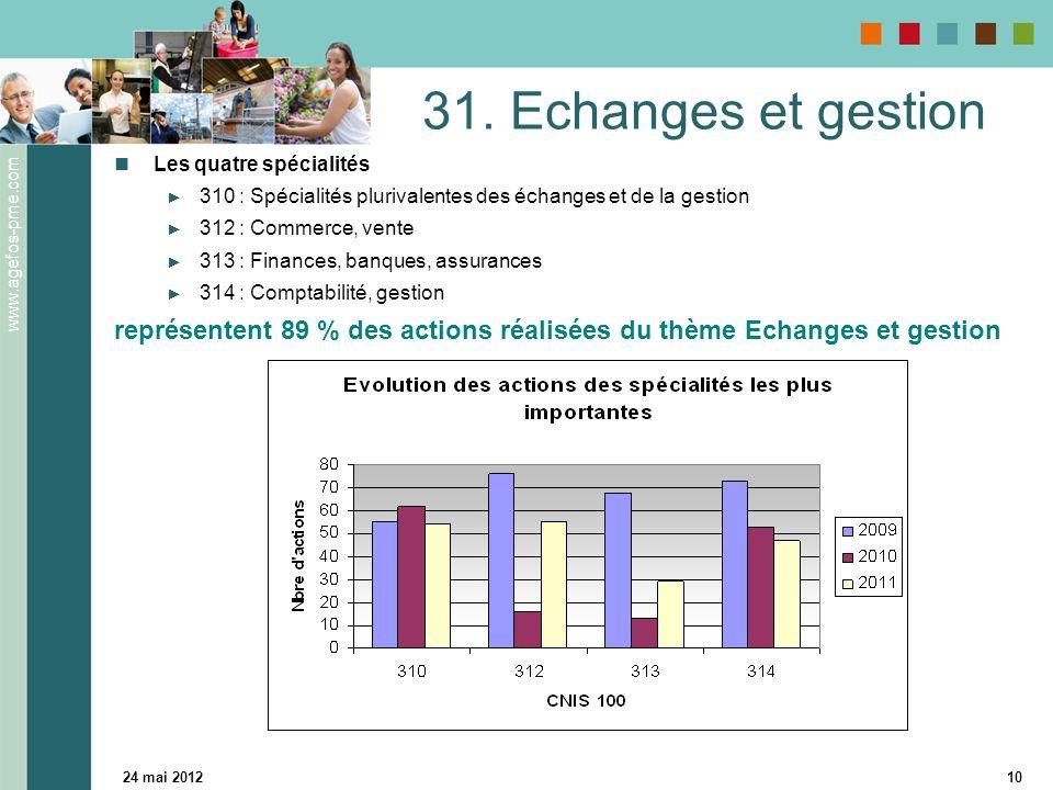 www.agefos-pme.com 24 mai 201210 31. Echanges et gestion Les quatre spécialités 310 : Spécialités plurivalentes des échanges et de la gestion 312 : Co