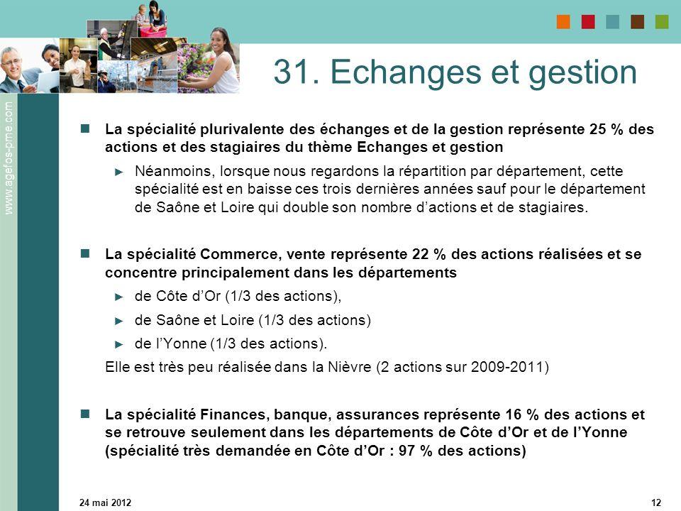 www.agefos-pme.com 24 mai 201212 31. Echanges et gestion La spécialité plurivalente des échanges et de la gestion représente 25 % des actions et des s