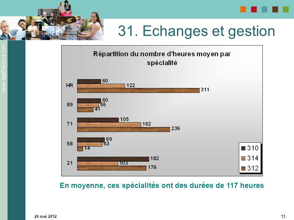 www.agefos-pme.com 24 mai 201213 31. Echanges et gestion En moyenne, ces spécialités ont des durées de 117 heures