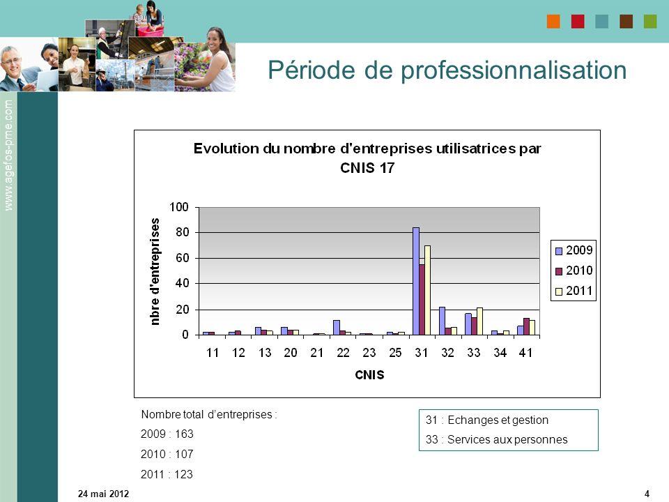 www.agefos-pme.com 24 mai 20124 Période de professionnalisation 31 : Echanges et gestion 33 : Services aux personnes Nombre total dentreprises : 2009 : 163 2010 : 107 2011 : 123