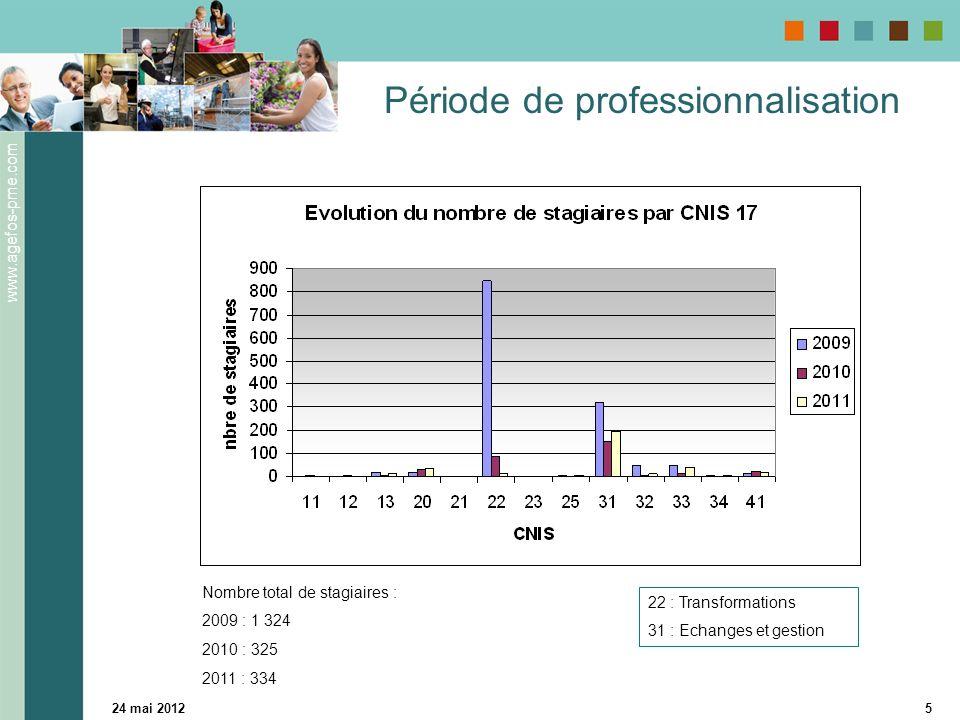 www.agefos-pme.com 24 mai 20125 Période de professionnalisation 22 : Transformations 31 : Echanges et gestion Nombre total de stagiaires : 2009 : 1 324 2010 : 325 2011 : 334