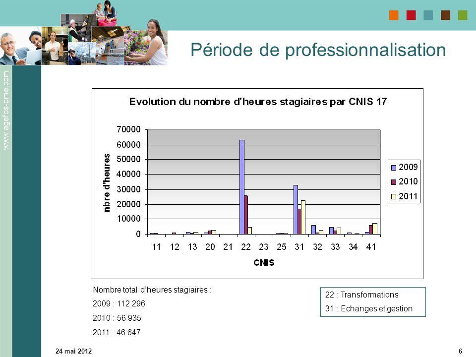 www.agefos-pme.com 24 mai 20126 Période de professionnalisation 22 : Transformations 31 : Echanges et gestion Nombre total dheures stagiaires : 2009 :