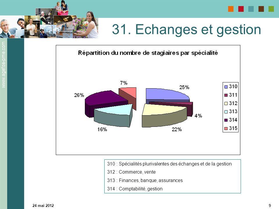 www.agefos-pme.com 24 mai 20129 31. Echanges et gestion 310 : Spécialités plurivalentes des échanges et de la gestion 312 : Commerce, vente 313 : Fina