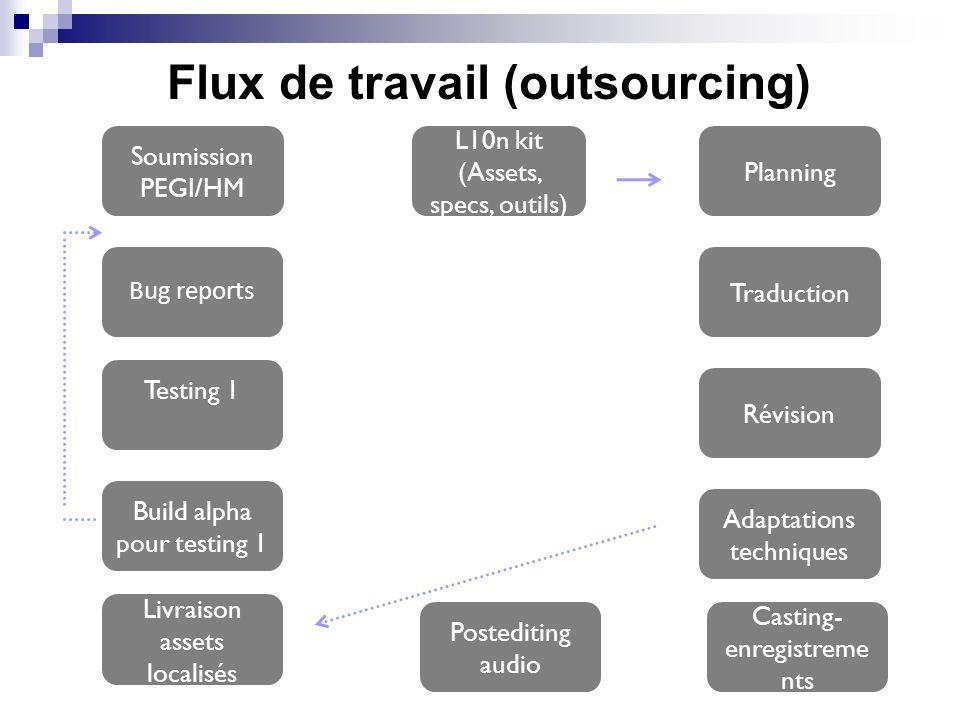 Flux de travail (outsourcing) L10n kit (Assets, specs, outils) Planning Assignation travaux Traduction Révision Adaptations techniques Soumission PEGI