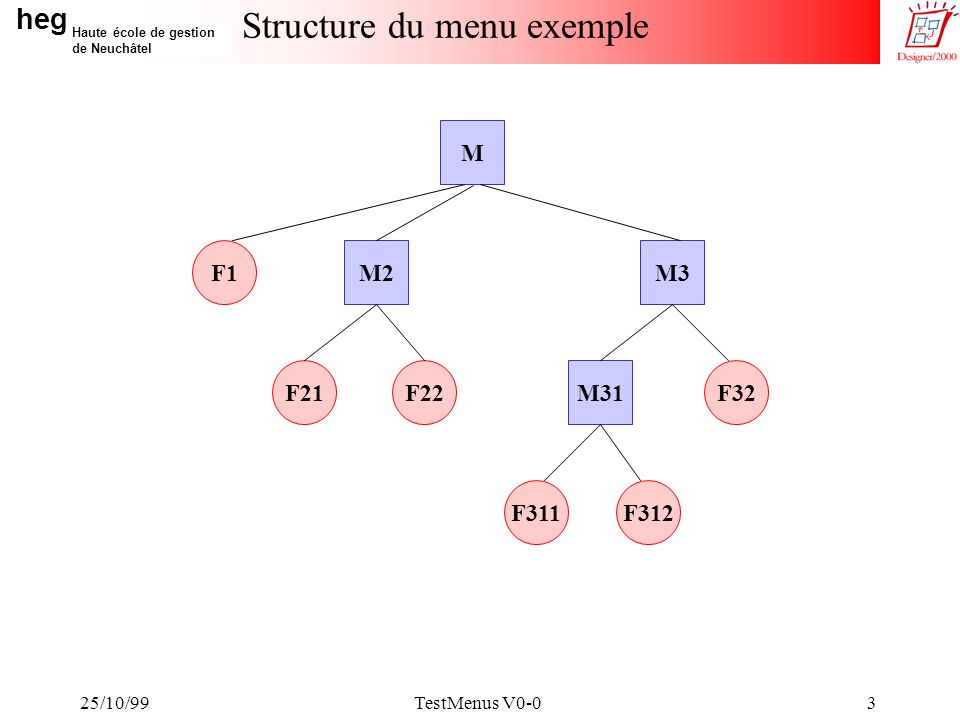 heg Haute école de gestion de Neuchâtel 25/10/99TestMenus V0-03 Structure du menu exemple M31 M3M2 M F311 F21 F312 F22F32 F1