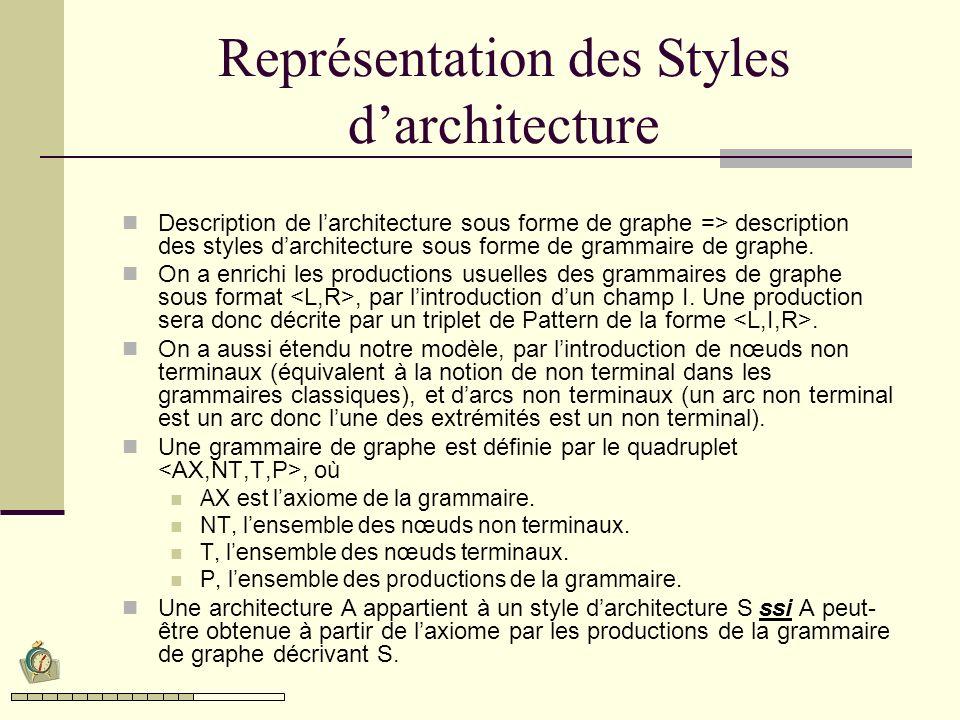 Représentation des Styles darchitecture Description de larchitecture sous forme de graphe => description des styles darchitecture sous forme de grammaire de graphe.