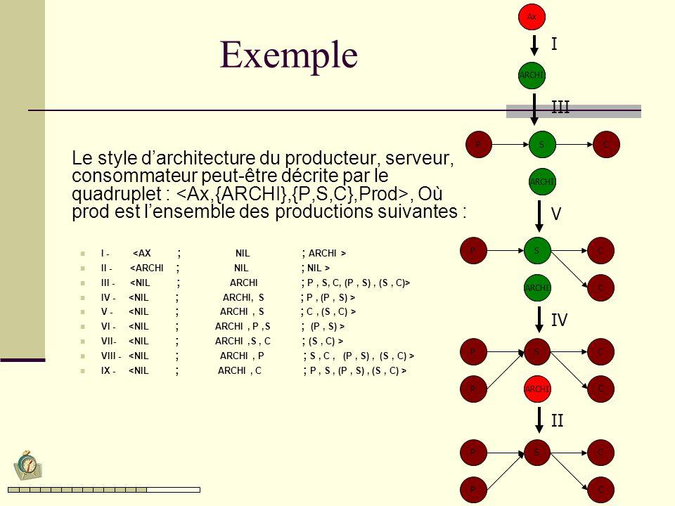 Exemple Le style darchitecture du producteur, serveur, consommateur peut-être décrite par le quadruplet :, Où prod est lensemble des productions suivantes : I - II - III - IV - V - VI - VII- VIII - IX - Ax I ARCHI CSP CSP C CSP C P III V IV CSP C P II Ax ARCHI S S