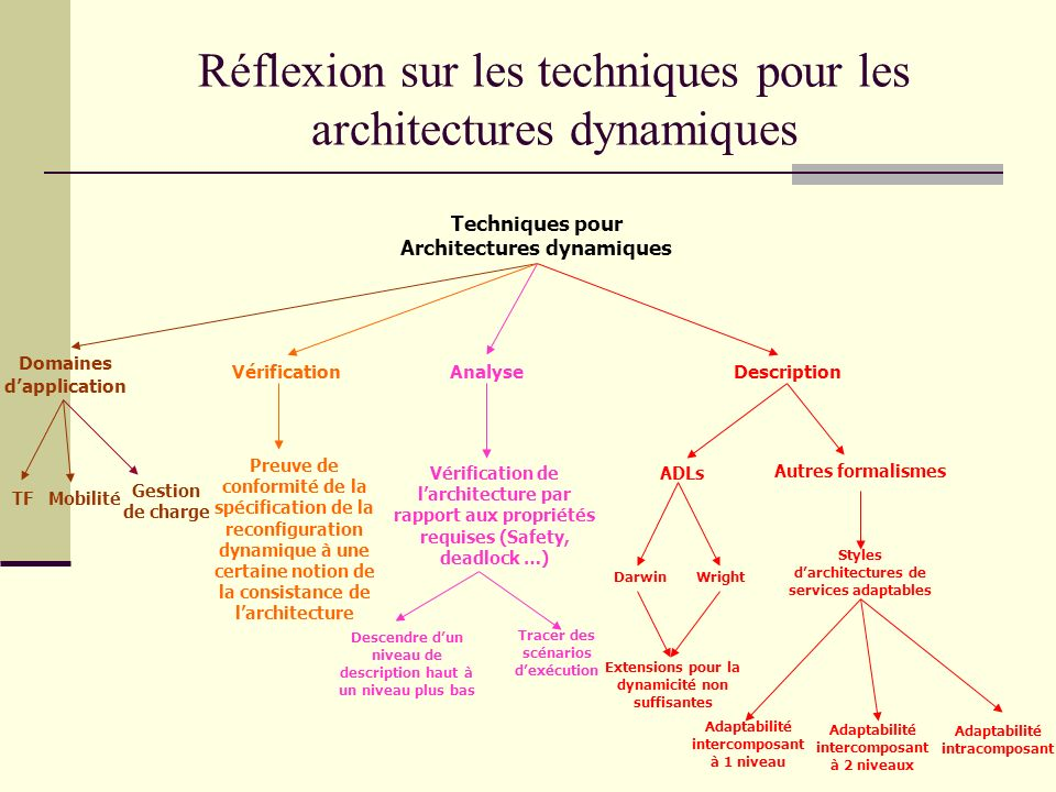 Techniques pour Architectures dynamiques Description Domaines dapplication Vérification Analyse ADLs DarwinWright Extensions pour la dynamicité non su