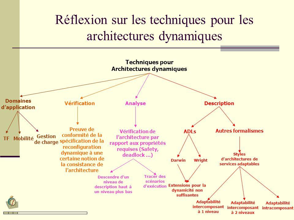 Une approche basée sur les graphes pour la description des architectures dynamiques Les graphes représentent un moyen simple et naturel pour décrire les architectures ( intuitivement, un composant = une boîte et une connexion = une ligne) : Un composant sera modélisé par un nœud.