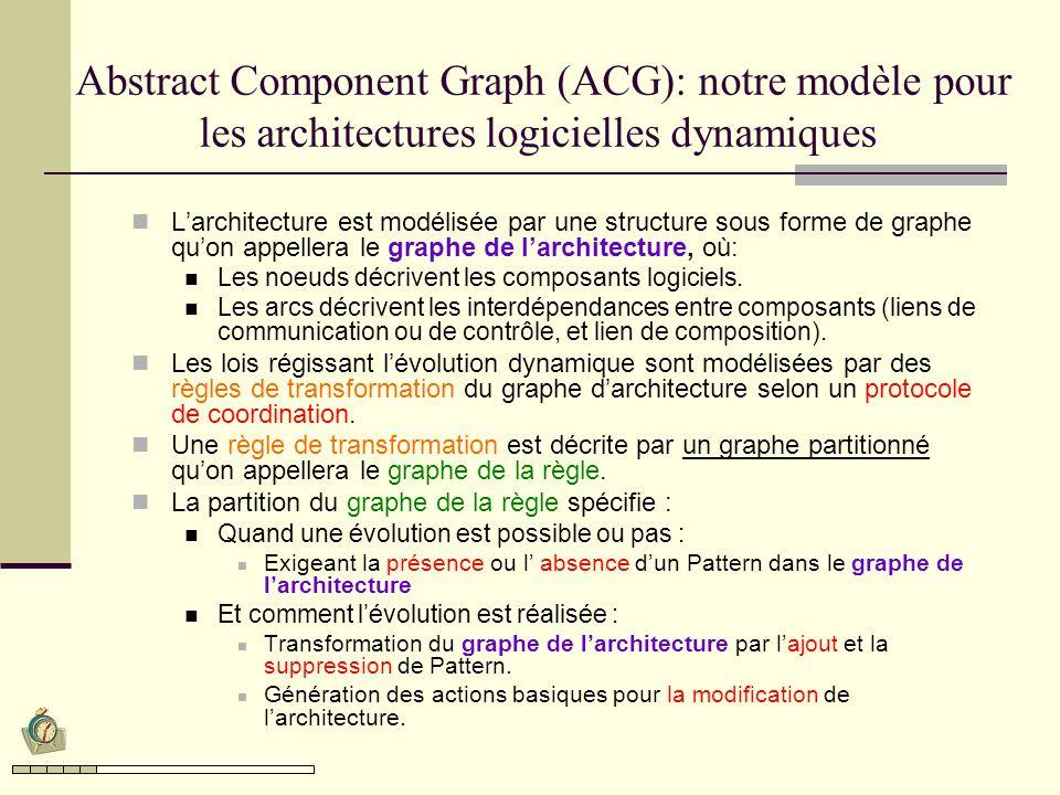 Abstract Component Graph (ACG): notre modèle pour les architectures logicielles dynamiques Larchitecture est modélisée par une structure sous forme de graphe quon appellera le graphe de larchitecture, où: Les noeuds décrivent les composants logiciels.