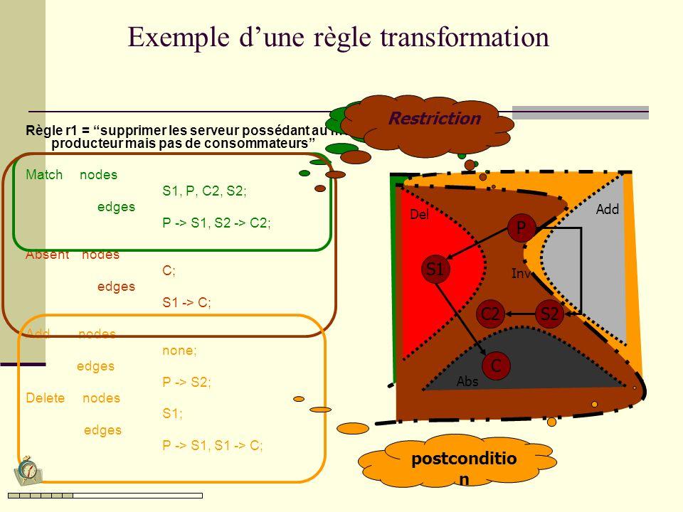 P S1 S2 C1 Abs Inv Del C2 prod2 serv2 prod1 serv1 cons1 P S1 S2C2 P S1 S2C2 ABSENT Add cons2 PreconditionRestrictionPostcondition C1 Exemple : Application de la règle Graphe de l architecture Partition du graphe de la regle
