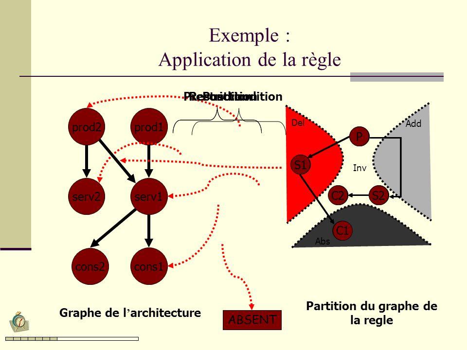 Le protocol de coordination Associe à chaque type dévénements les règles de transformation.