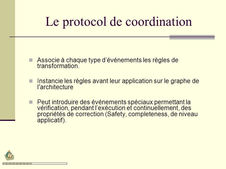 Le protocol de coordination Associe à chaque type dévénements les règles de transformation. Instancie les règles avant leur application sur le graphe