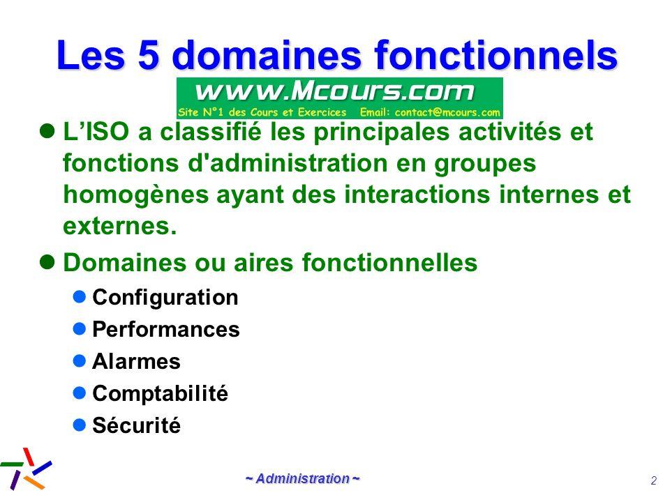 ~ Administration ~ 23 SNMP MIB Elles décrivent les objets gérés Cest une arborescence définie par lISO et qui peut être complété par les constructeurs (MIB privée)