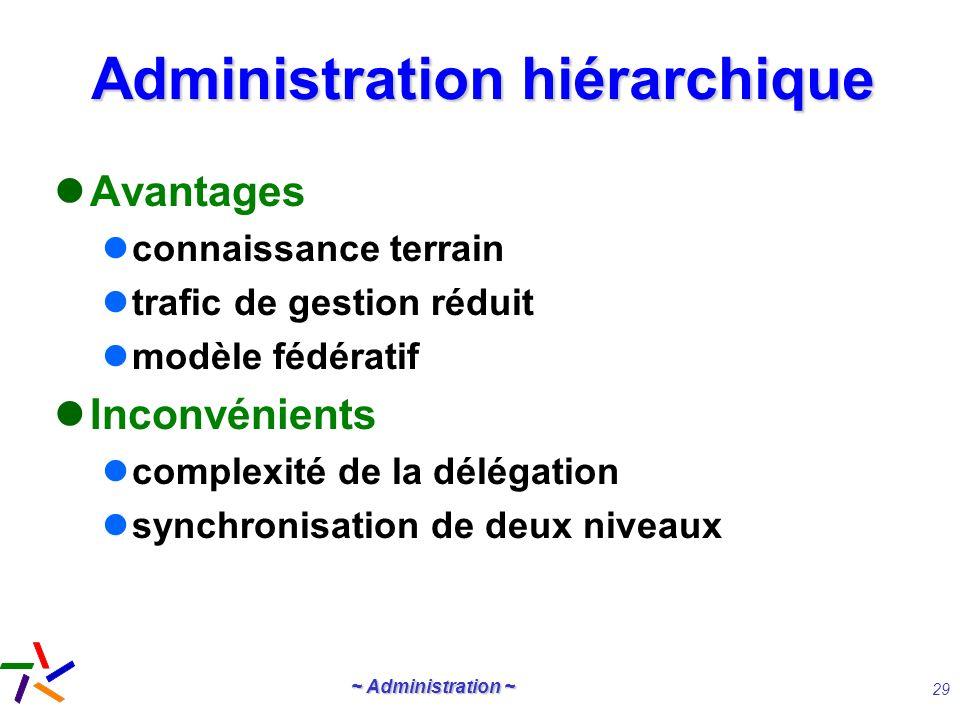 ~ Administration ~ 29 Administration hiérarchique Avantages connaissance terrain trafic de gestion réduit modèle fédératif Inconvénients complexité de