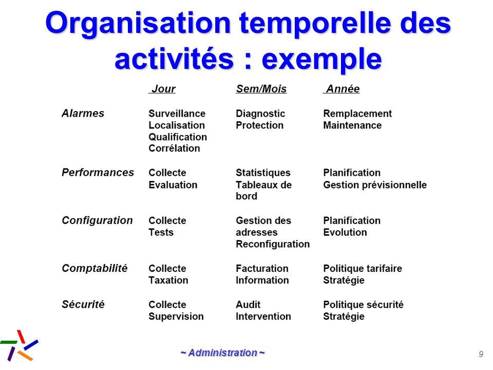 ~ Administration ~ 9 Organisation temporelle des activités : exemple