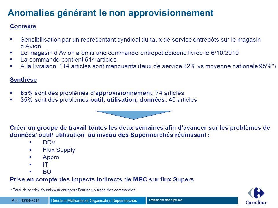 Direction Méthodes et Organisation SupermarchésP.2 - 30/04/2014 Traitement des ruptures Contexte Sensibilisation par un représentant syndical du taux