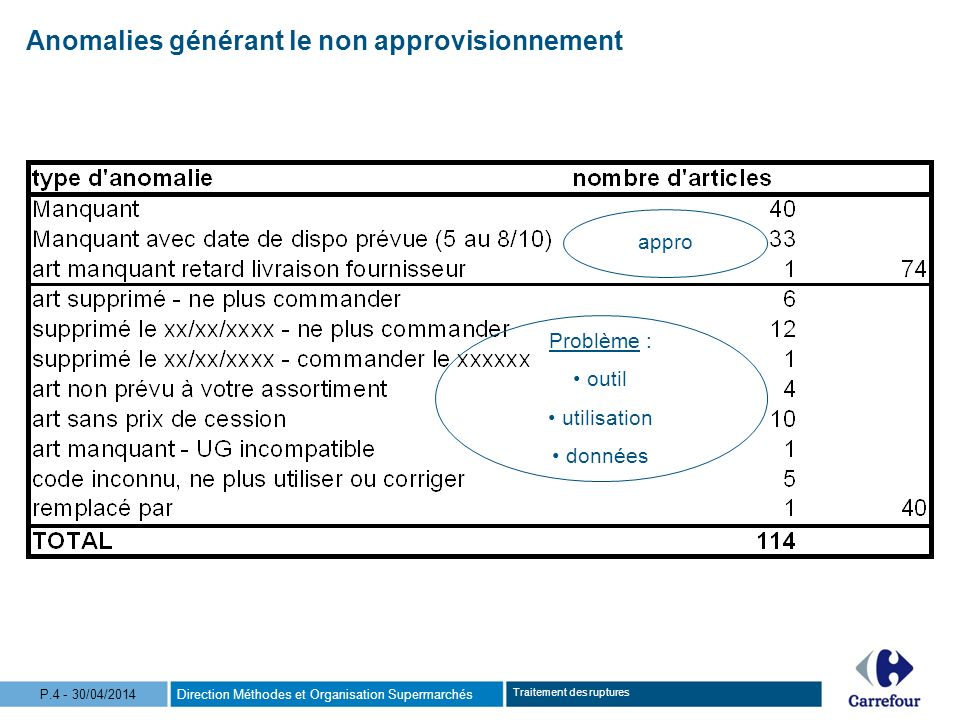 Direction Méthodes et Organisation SupermarchésP.4 - 30/04/2014 Traitement des ruptures appro Problème : outil utilisation données Anomalies générant