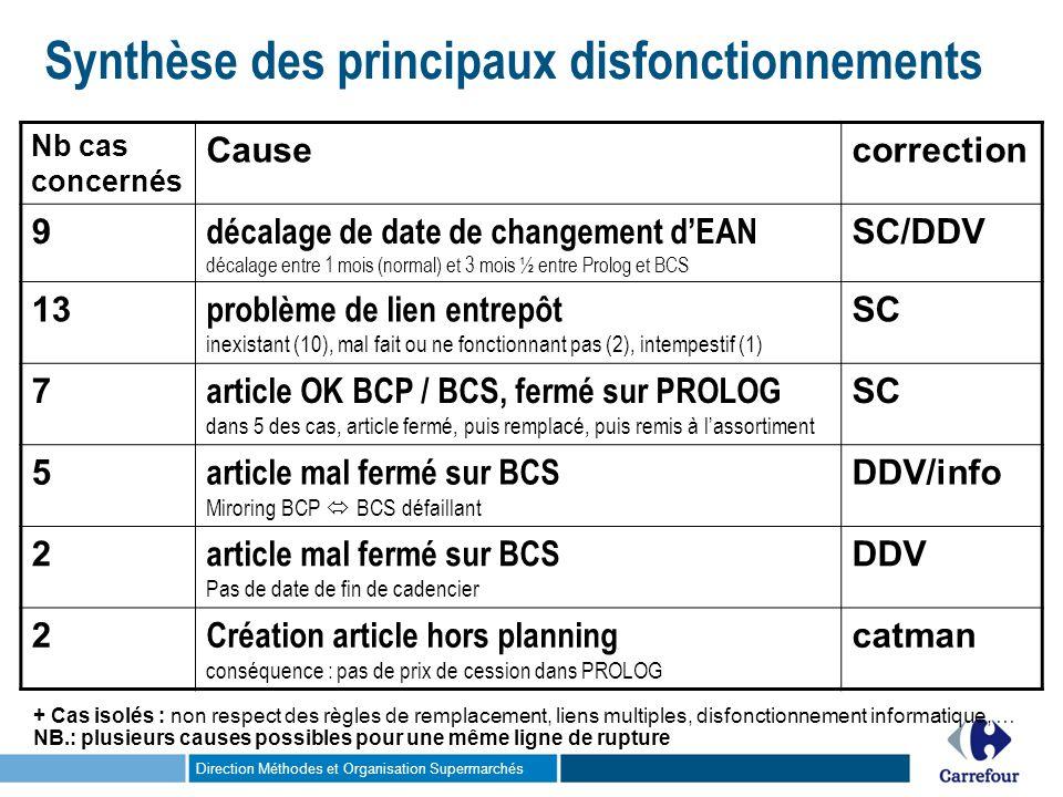Direction Méthodes et Organisation Supermarchés Synthèse des principaux disfonctionnements Nb cas concernés Causecorrection 9 décalage de date de chan
