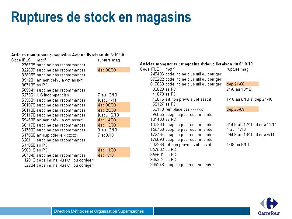 Direction Méthodes et Organisation Supermarchés Ruptures de stock en magasins